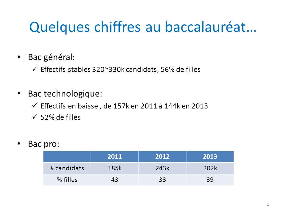 Quelques chiffres au baccalauréat… Bac général: Effectifs stables 320~330k candidats, 56% de filles Bac technologique: Effectifs en baisse, de 157k en