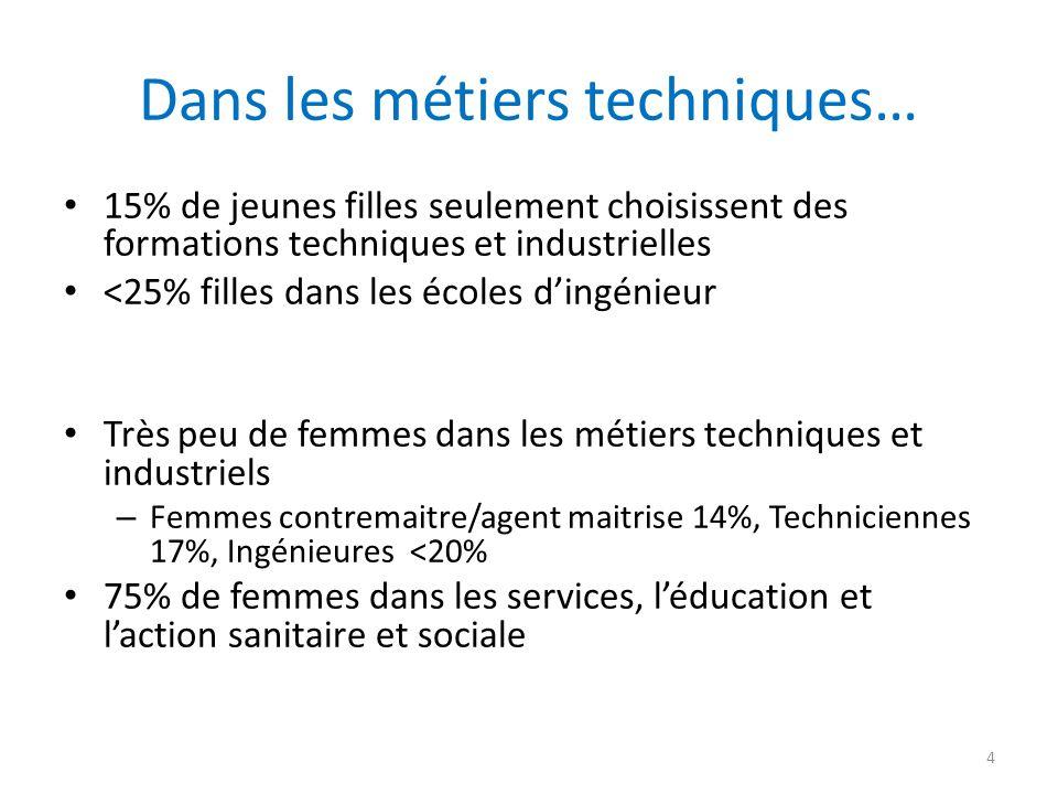 Dans les métiers techniques… 15% de jeunes filles seulement choisissent des formations techniques et industrielles <25% filles dans les écoles d'ingén