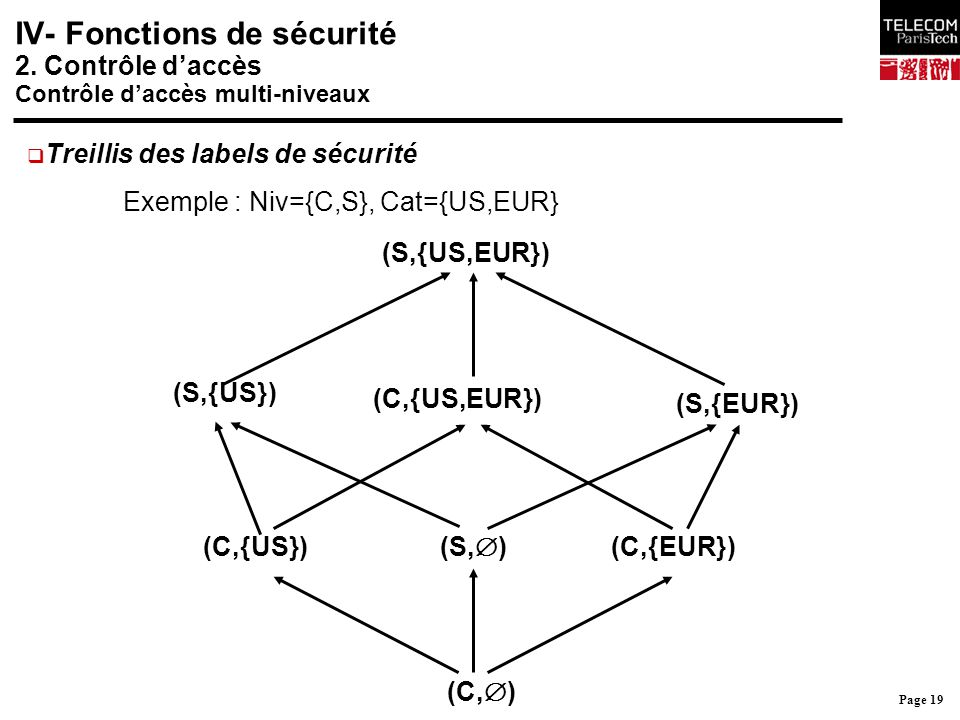 Page 19 IV- Fonctions de sécurité 2. Contrôle d'accès Contrôle d'accès multi-niveaux (C,  ) (C,{US})(C,{EUR}) (S,  ) (S,{US}) (S,{EUR}) (C,{US,EUR})