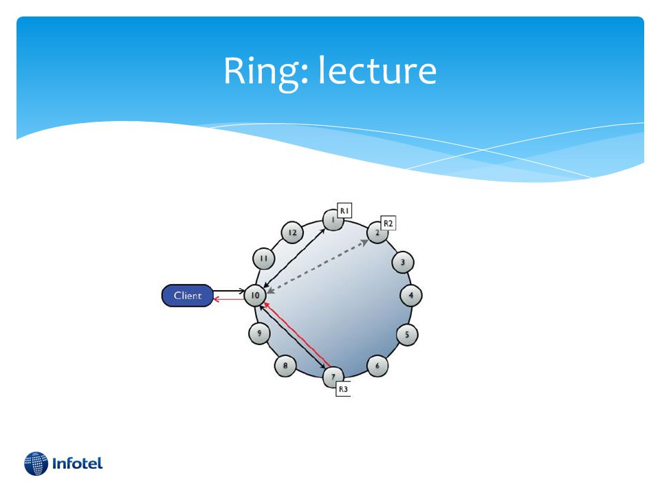 Ring: lecture