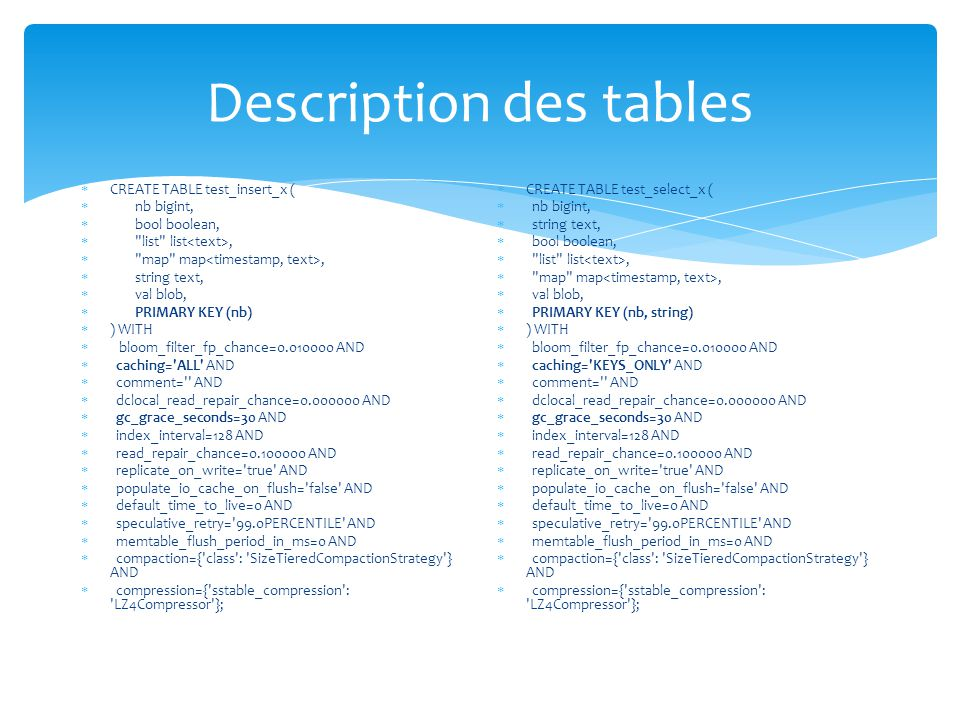 Description des tables  CREATE TABLE test_insert_x (  nb bigint,  bool boolean,  list list,  map map,  string text,  val blob,  PRIMARY KEY (nb)  ) WITH  bloom_filter_fp_chance=0.010000 AND  caching= ALL AND  comment= AND  dclocal_read_repair_chance=0.000000 AND  gc_grace_seconds=30 AND  index_interval=128 AND  read_repair_chance=0.100000 AND  replicate_on_write= true AND  populate_io_cache_on_flush= false AND  default_time_to_live=0 AND  speculative_retry= 99.0PERCENTILE AND  memtable_flush_period_in_ms=0 AND  compaction={ class : SizeTieredCompactionStrategy } AND  compression={ sstable_compression : LZ4Compressor };  CREATE TABLE test_select_x (  nb bigint,  string text,  bool boolean,  list list,  map map,  val blob,  PRIMARY KEY (nb, string)  ) WITH  bloom_filter_fp_chance=0.010000 AND  caching= KEYS_ONLY AND  comment= AND  dclocal_read_repair_chance=0.000000 AND  gc_grace_seconds=30 AND  index_interval=128 AND  read_repair_chance=0.100000 AND  replicate_on_write= true AND  populate_io_cache_on_flush= false AND  default_time_to_live=0 AND  speculative_retry= 99.0PERCENTILE AND  memtable_flush_period_in_ms=0 AND  compaction={ class : SizeTieredCompactionStrategy } AND  compression={ sstable_compression : LZ4Compressor };