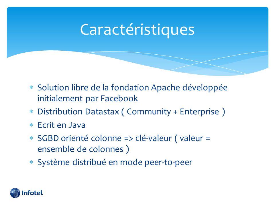 Caractéristiques  Solution libre de la fondation Apache développée initialement par Facebook  Distribution Datastax ( Community + Enterprise )  Ecr
