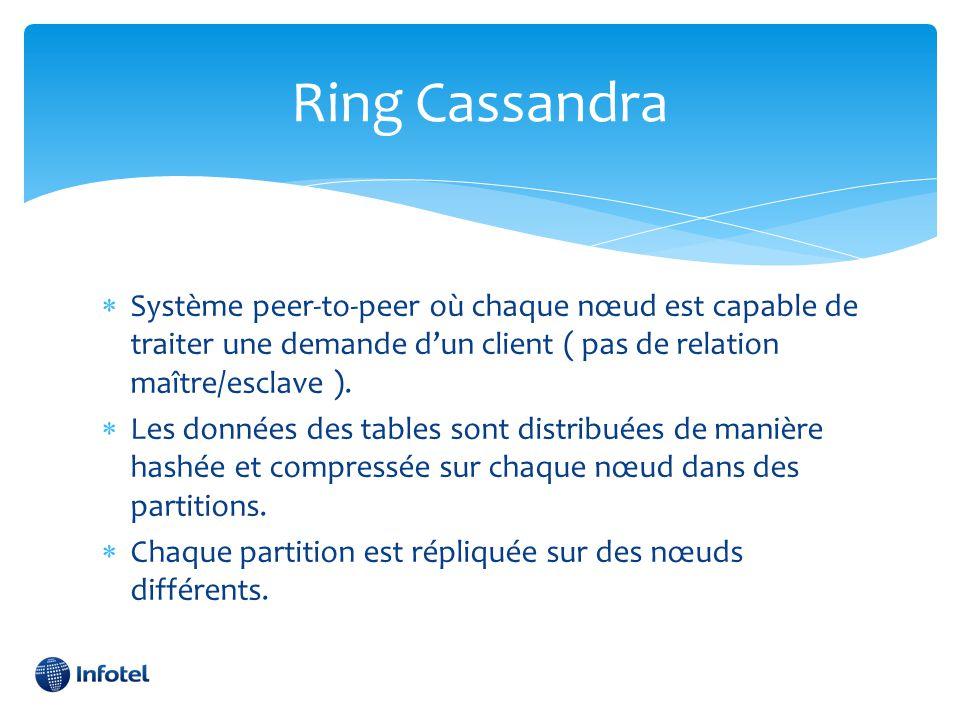 Ring Cassandra  Système peer-to-peer où chaque nœud est capable de traiter une demande d'un client ( pas de relation maître/esclave ).  Les données
