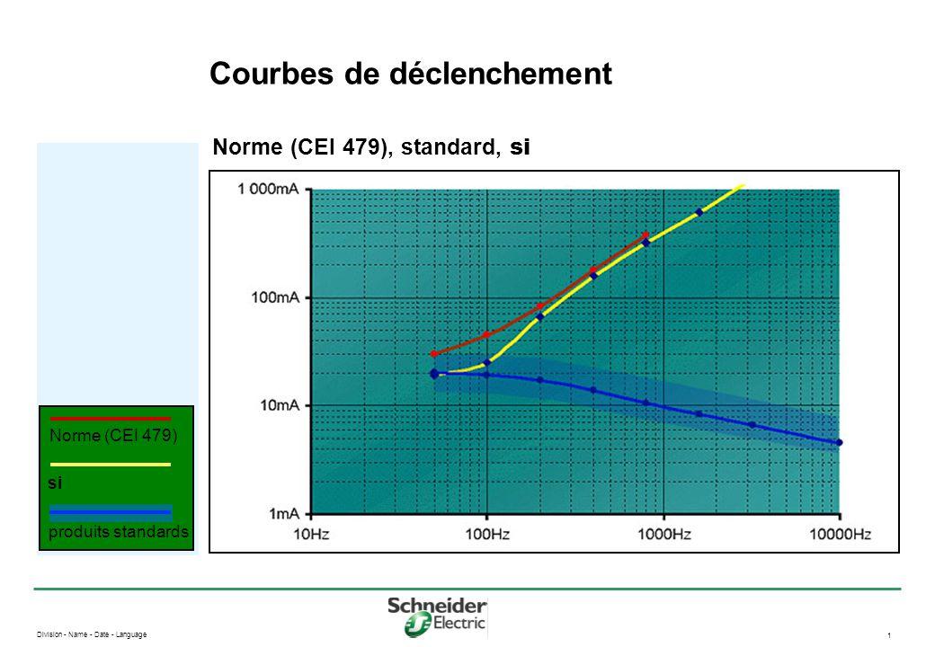 Division - Name - Date - Language 1 Courbes de déclenchement Norme (CEI 479), standard, si produits standards si Norme (CEI 479) 30 mA - 15 mA -