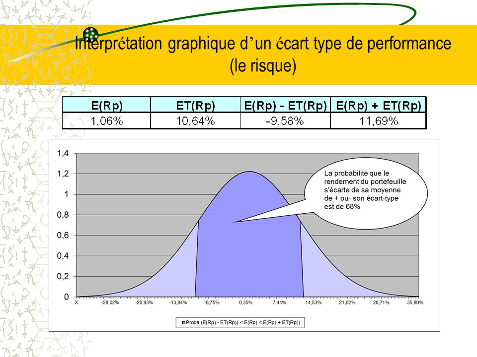 Interpr é tation graphique d ' un é cart type de performance (le risque)