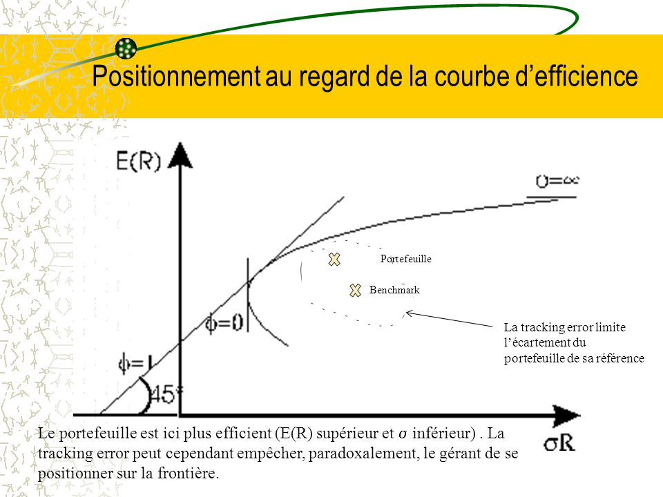 Positionnement au regard de la courbe d'efficience Portefeuille Benchmark La tracking error limite l'écartement du portefeuille de sa référence Le portefeuille est ici plus efficient (E(R) supérieur et  inférieur).