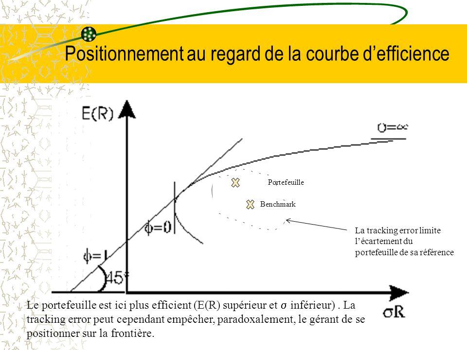 Positionnement au regard de la courbe d'efficience Portefeuille Benchmark La tracking error limite l'écartement du portefeuille de sa référence Le portefeuille est ici plus efficient (E(R) supérieur et  inférieur).