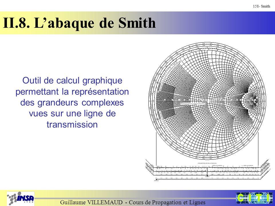 Guillaume VILLEMAUD - Cours de Propagation et Lignes 158- Smith II.8. L'abaque de Smith Outil de calcul graphique permettant la représentation des gra