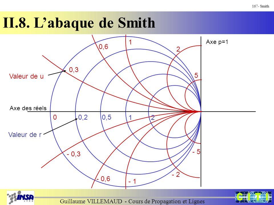 Guillaume VILLEMAUD - Cours de Propagation et Lignes 167- Smith II.8. L'abaque de Smith 5 2 1 0,6 0,3 - 0,6 - 0,3 - 1 - 2 - 5 0 Axe des réels Axe p=1
