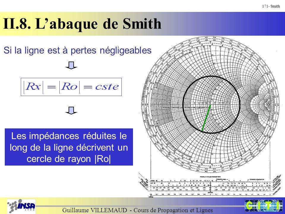 Guillaume VILLEMAUD - Cours de Propagation et Lignes 171- Smith II.8. L'abaque de Smith Si la ligne est à pertes négligeables Les impédances réduites