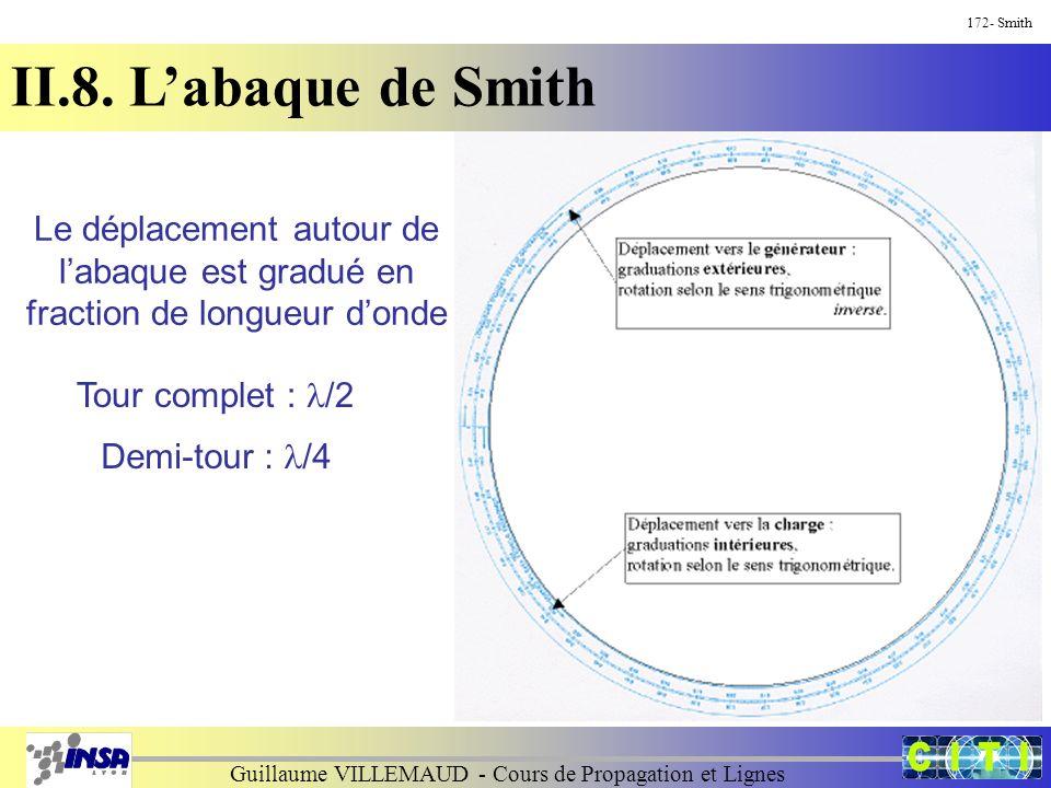Guillaume VILLEMAUD - Cours de Propagation et Lignes 172- Smith II.8. L'abaque de Smith Le déplacement autour de l'abaque est gradué en fraction de lo