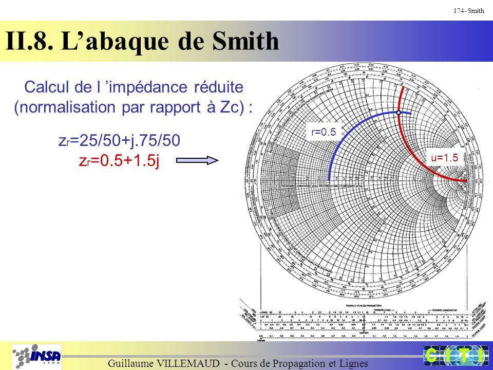 Guillaume VILLEMAUD - Cours de Propagation et Lignes 174- Smith II.8. L'abaque de Smith Calcul de l 'impédance réduite (normalisation par rapport à Zc