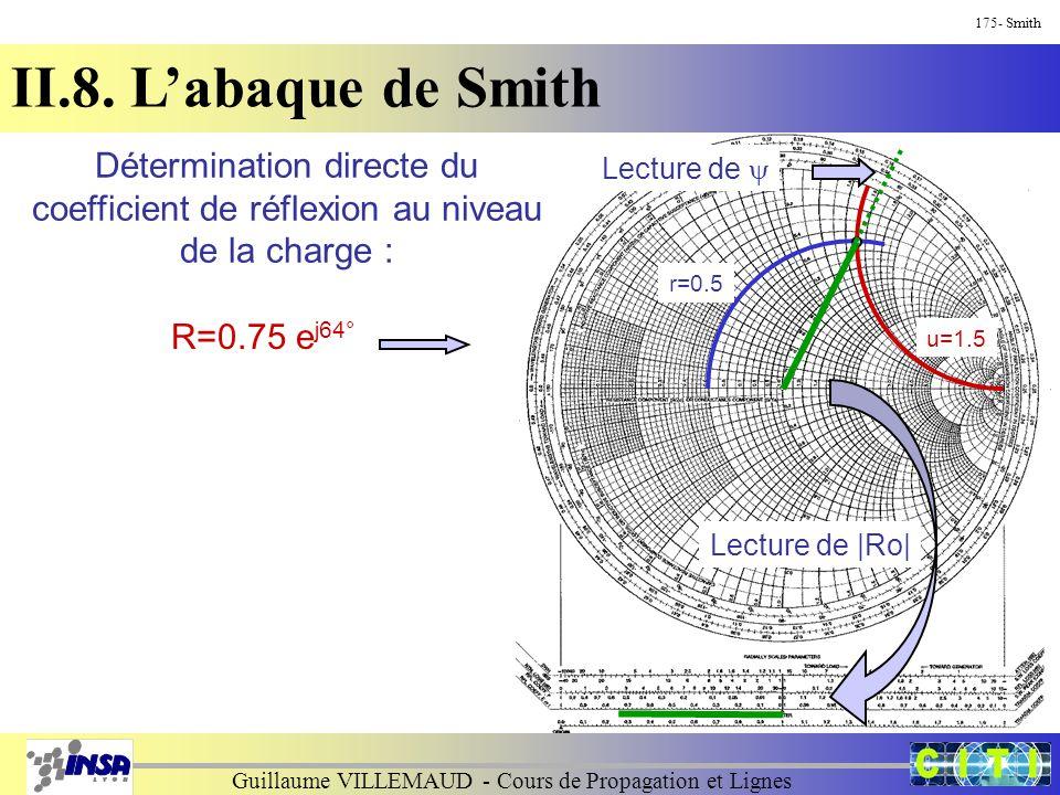 Guillaume VILLEMAUD - Cours de Propagation et Lignes 175- Smith II.8. L'abaque de Smith Détermination directe du coefficient de réflexion au niveau de
