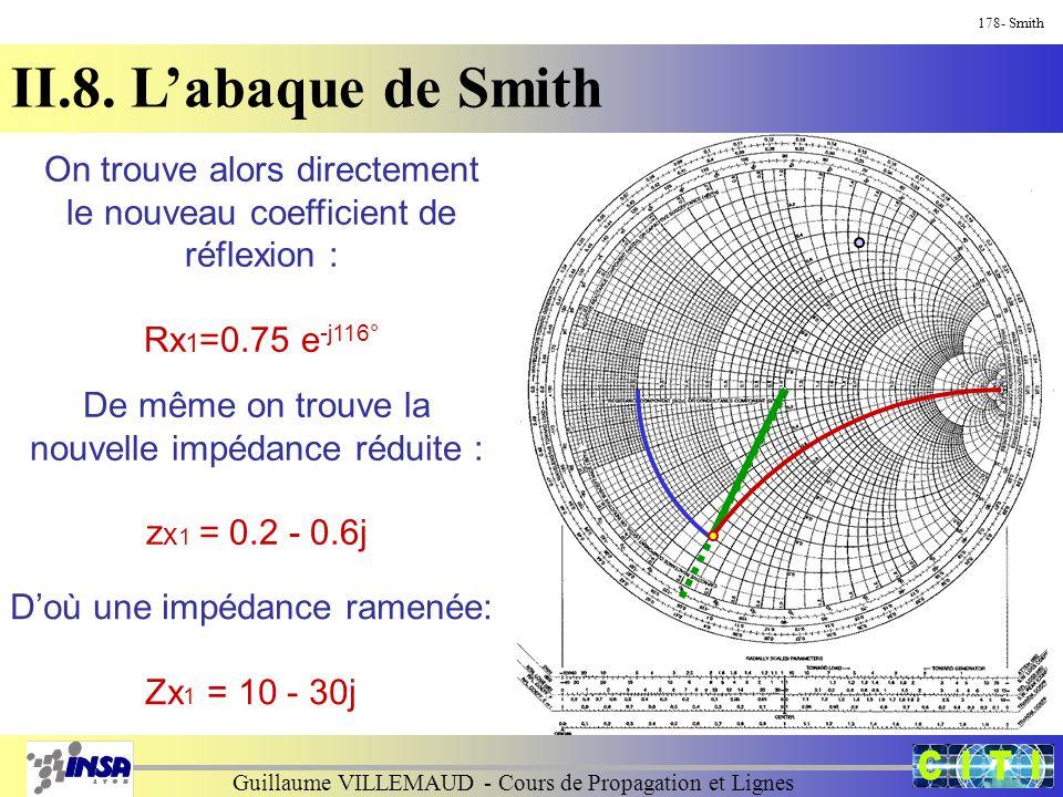 Guillaume VILLEMAUD - Cours de Propagation et Lignes 178- Smith II.8. L'abaque de Smith On trouve alors directement le nouveau coefficient de réflexio