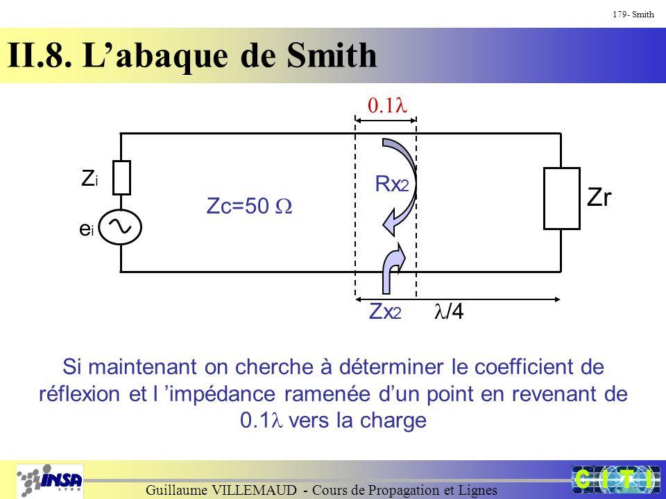 Guillaume VILLEMAUD - Cours de Propagation et Lignes 179- Smith II.8. L'abaque de Smith ZiZi eiei Zr Rx 2 Zc=50  Si maintenant on cherche à détermine