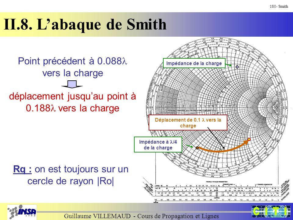 Guillaume VILLEMAUD - Cours de Propagation et Lignes 180- Smith II.8. L'abaque de Smith Point précédent à 0.088 vers la charge déplacement jusqu'au po