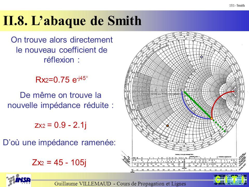 Guillaume VILLEMAUD - Cours de Propagation et Lignes 181- Smith II.8. L'abaque de Smith On trouve alors directement le nouveau coefficient de réflexio