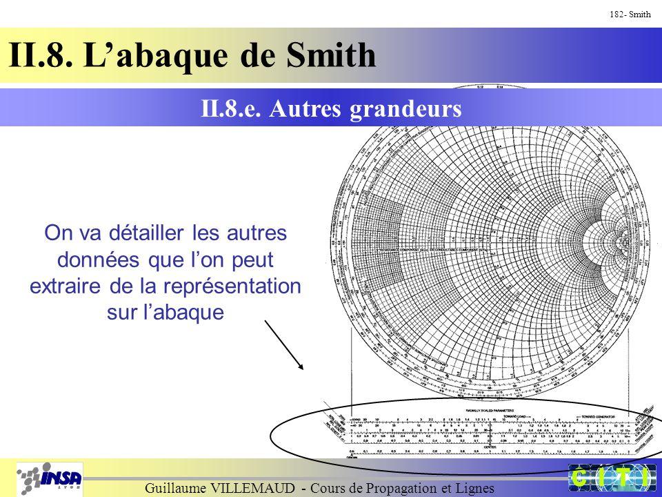 Guillaume VILLEMAUD - Cours de Propagation et Lignes 182- Smith II.8. L'abaque de Smith On va détailler les autres données que l'on peut extraire de l