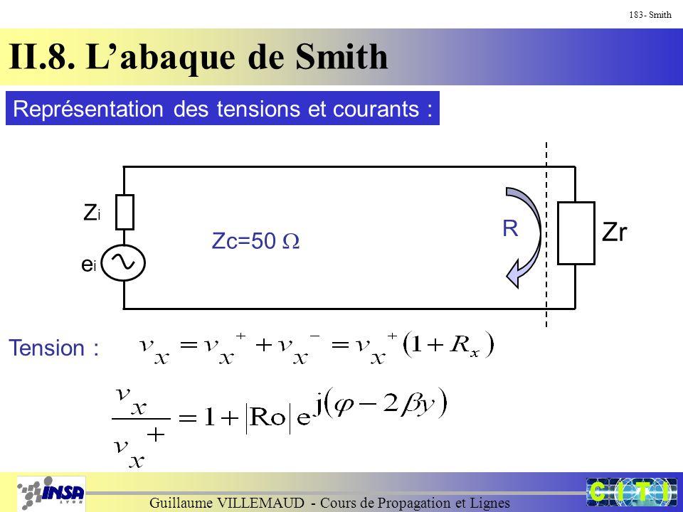 Guillaume VILLEMAUD - Cours de Propagation et Lignes 183- Smith II.8. L'abaque de Smith ZiZi eiei Zr Zc=50  R Représentation des tensions et courants