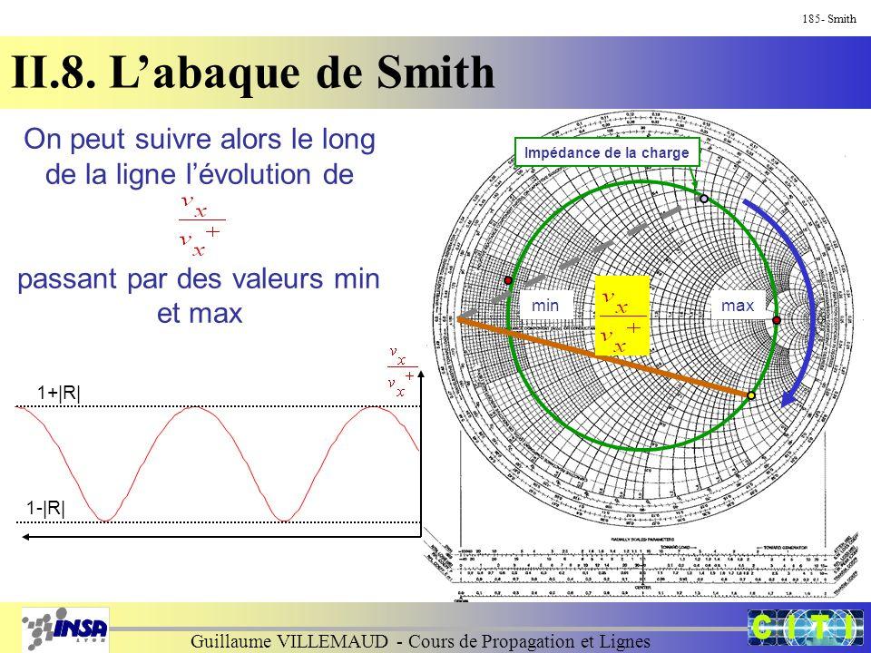 Guillaume VILLEMAUD - Cours de Propagation et Lignes 185- Smith II.8. L'abaque de Smith Impédance de la charge On peut suivre alors le long de la lign