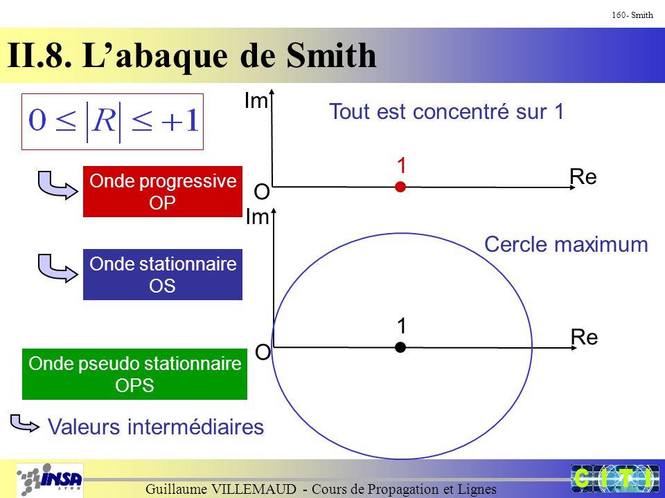 Guillaume VILLEMAUD - Cours de Propagation et Lignes 160- Smith II.8. L'abaque de Smith Im O 1 Re Im O 1 Re Onde progressive OP Tout est concentré sur