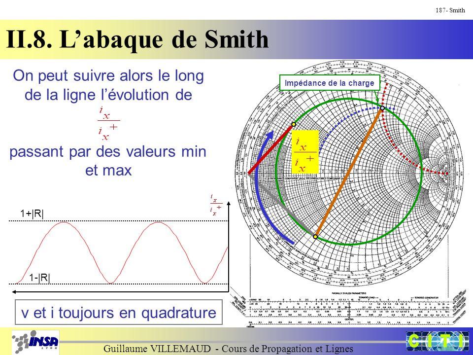 Guillaume VILLEMAUD - Cours de Propagation et Lignes 187- Smith II.8. L'abaque de Smith Impédance de la charge On peut suivre alors le long de la lign
