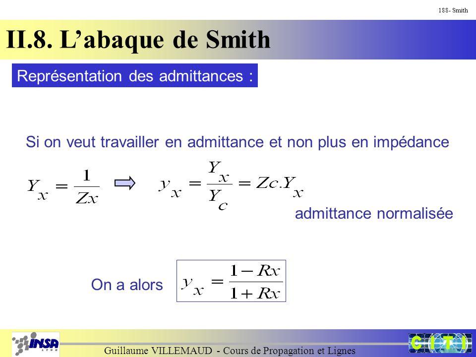 Guillaume VILLEMAUD - Cours de Propagation et Lignes 188- Smith II.8. L'abaque de Smith Représentation des admittances : Si on veut travailler en admi