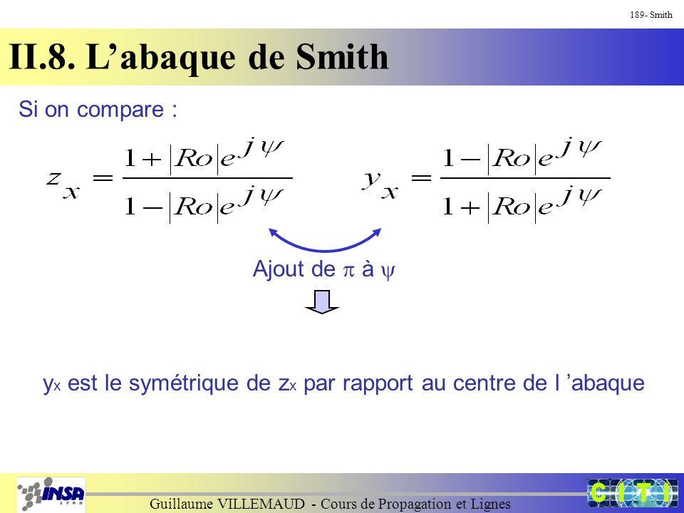 Guillaume VILLEMAUD - Cours de Propagation et Lignes 189- Smith II.8. L'abaque de Smith Si on compare : Ajout de  à  y x est le symétrique de z x pa