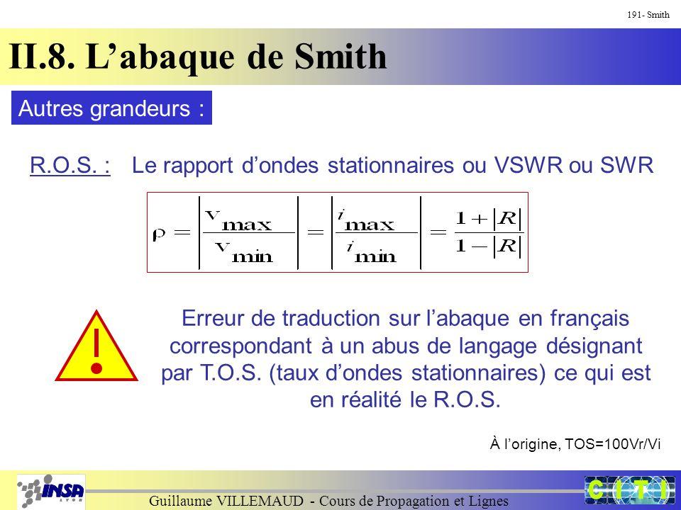 Guillaume VILLEMAUD - Cours de Propagation et Lignes 191- Smith II.8. L'abaque de Smith Autres grandeurs : R.O.S. :Le rapport d'ondes stationnaires ou