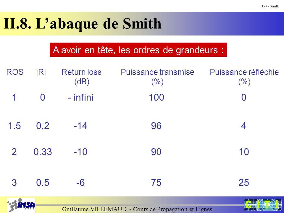 Guillaume VILLEMAUD - Cours de Propagation et Lignes 194- Smith II.8. L'abaque de Smith A avoir en tête, les ordres de grandeurs : ROSReturn loss (dB)