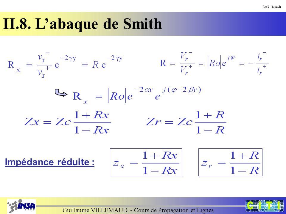 Guillaume VILLEMAUD - Cours de Propagation et Lignes 161- Smith II.8. L'abaque de Smith Impédance réduite :