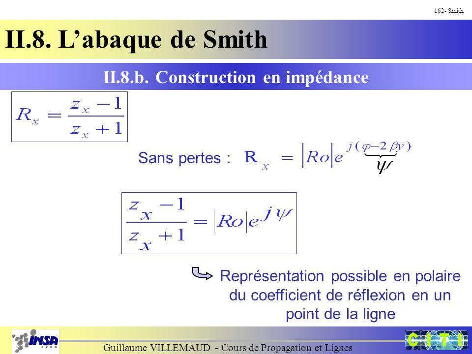 Guillaume VILLEMAUD - Cours de Propagation et Lignes 162- Smith II.8. L'abaque de Smith Sans pertes : Représentation possible en polaire du coefficien