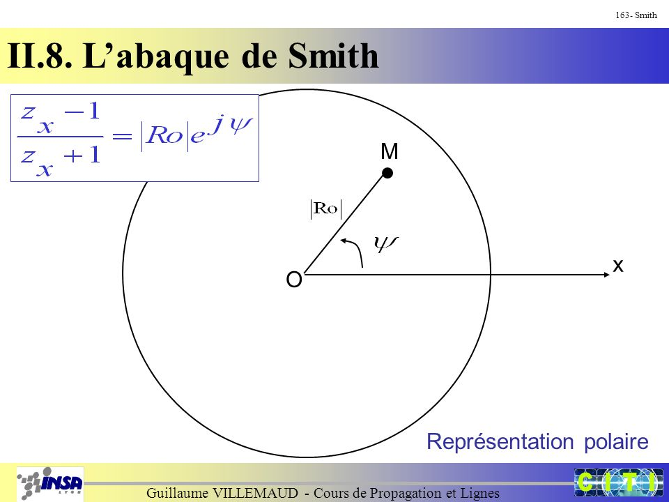Guillaume VILLEMAUD - Cours de Propagation et Lignes 163- Smith II.8. L'abaque de Smith O x M Représentation polaire
