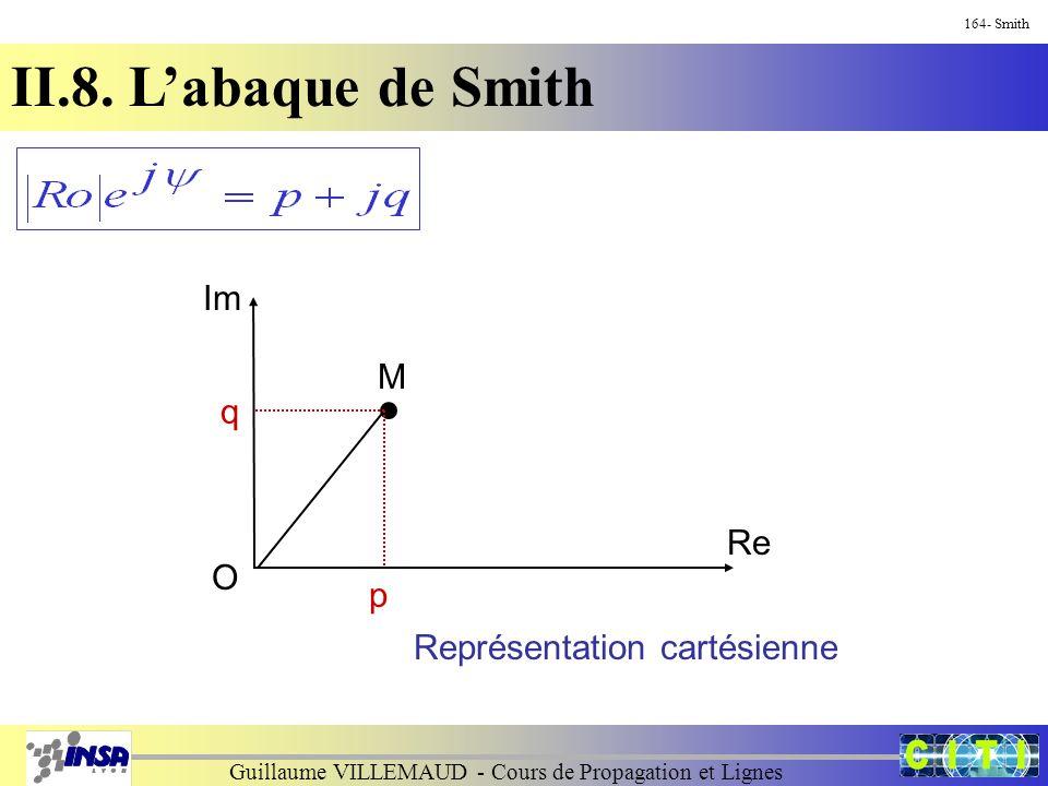 Guillaume VILLEMAUD - Cours de Propagation et Lignes 164- Smith II.8. L'abaque de Smith O M Représentation cartésienne Im Re q p