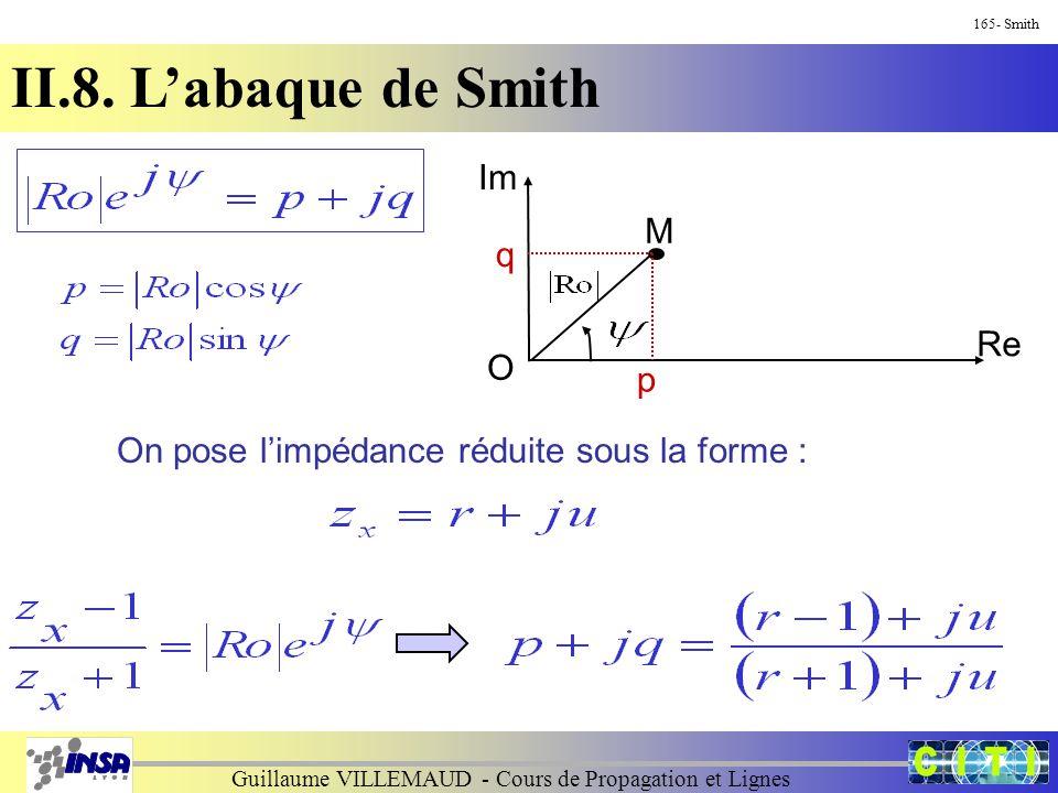 Guillaume VILLEMAUD - Cours de Propagation et Lignes 165- Smith II.8. L'abaque de Smith Im O M Re q p On pose l'impédance réduite sous la forme :
