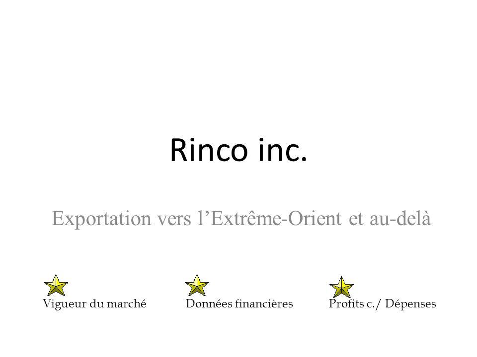 Rinco inc. Exportation vers l'Extrême-Orient et au-delà Vigueur du marchéDonnées financièresProfits c./ Dépenses