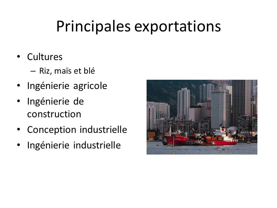 Principales exportations Cultures – Riz, maïs et blé Ingénierie agricole Ingénierie de construction Conception industrielle Ingénierie industrielle