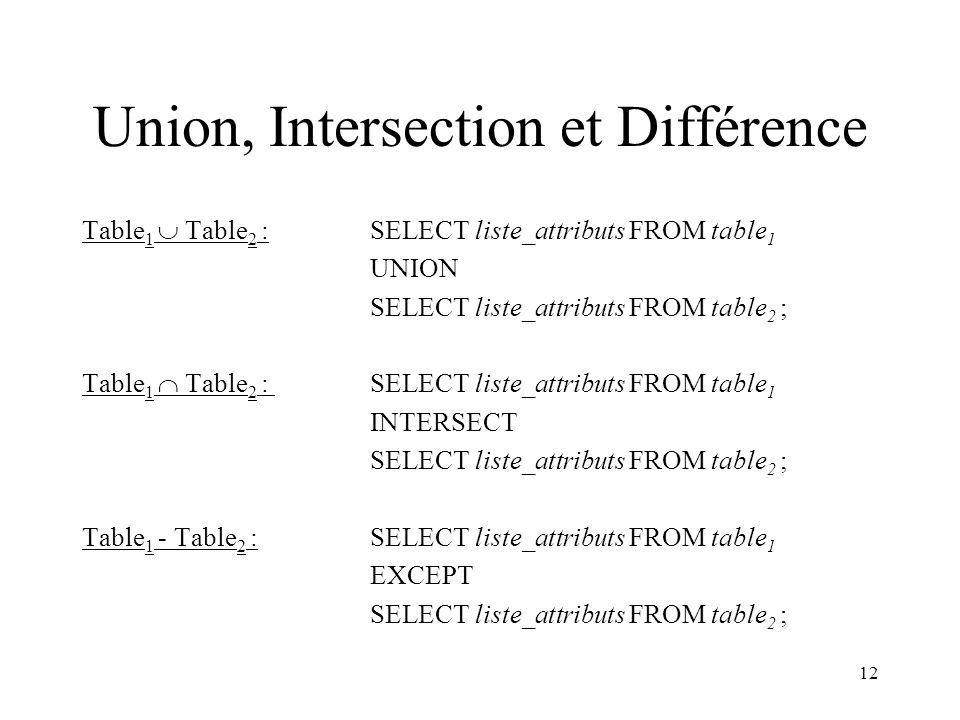 12 Union, Intersection et Différence Table 1  Table 2 :SELECT liste_attributs FROM table 1 UNION SELECT liste_attributs FROM table 2 ; Table 1  Tabl