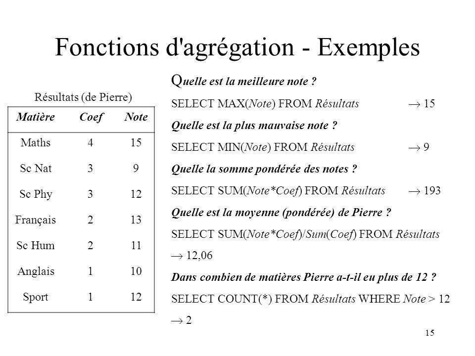 15 Fonctions d'agrégation - Exemples MatièreCoefNote Maths415 Sc Nat39 Sc Phy312 Français213 Sc Hum211 Anglais110 Sport112 Résultats (de Pierre) SELEC