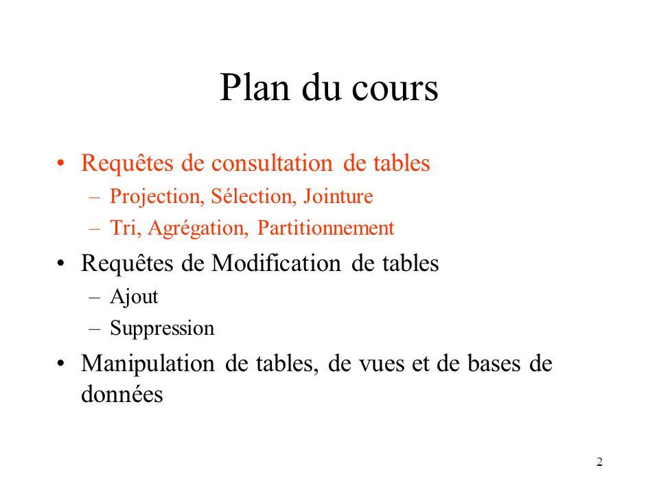 2 Plan du cours Requêtes de consultation de tables –Projection, Sélection, Jointure –Tri, Agrégation, Partitionnement Requêtes de Modification de tables –Ajout –Suppression Manipulation de tables, de vues et de bases de données
