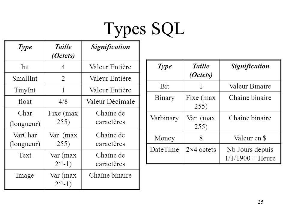 25 Types SQL TypeTaille (Octets) Signification Int4Valeur Entière SmallInt2Valeur Entière TinyInt1Valeur Entière float4/8Valeur Décimale Char (longueur) Fixe (max 255) Chaîne de caractères VarChar (longueur) Var (max 255) Chaîne de caractères TextVar (max 2 31 -1) Chaîne de caractères ImageVar (max 2 31 -1) Chaîne binaire TypeTaille (Octets) Signification Bit1Valeur Binaire BinaryFixe (max 255) Chaîne binaire VarbinaryVar (max 255) Chaîne binaire Money8Valeur en $ DateTime 2  4 octets Nb Jours depuis 1/1/1900 + Heure
