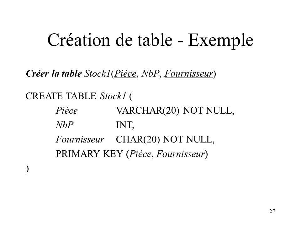 27 Création de table - Exemple Créer la table Stock1(Pièce, NbP, Fournisseur) CREATE TABLE Stock1 ( Pièce VARCHAR(20) NOT NULL, NbP INT, Fournisseur C