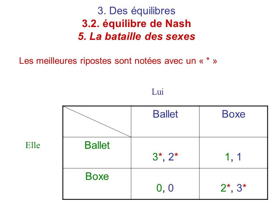 3. Des équilibres 3.2. équilibre de Nash 5. La bataille des sexes Les meilleures ripostes sont notées avec un « * » BalletBoxe Ballet 3*, 2*1, 1 Boxe