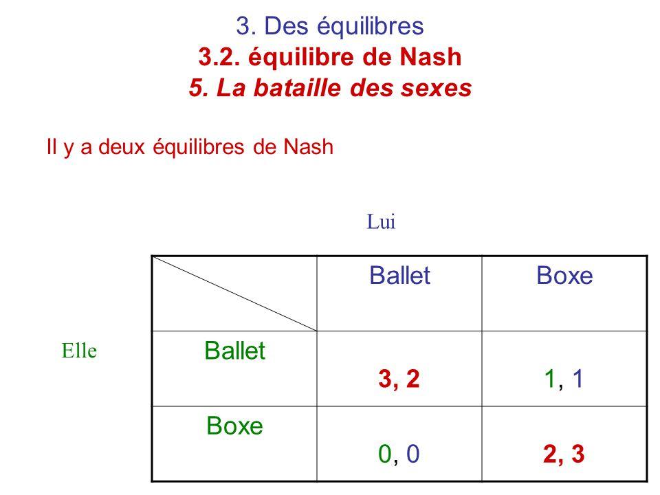 3. Des équilibres 3.2. équilibre de Nash 5. La bataille des sexes Il y a deux équilibres de Nash BalletBoxe Ballet 3, 21, 1 Boxe 0, 02, 3 Elle Lui