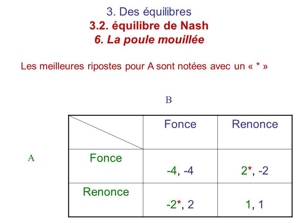 3. Des équilibres 3.2. équilibre de Nash 6. La poule mouillée Les meilleures ripostes pour A sont notées avec un « * » FonceRenonce Fonce -4, -42*, -2