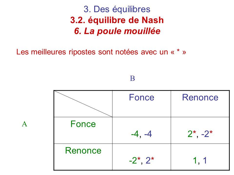 3. Des équilibres 3.2. équilibre de Nash 6. La poule mouillée Les meilleures ripostes sont notées avec un « * » FonceRenonce Fonce -4, -42*, -2* Renon