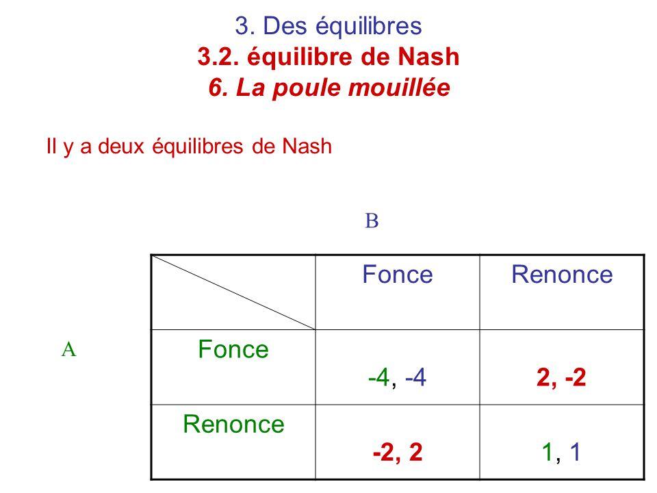 3. Des équilibres 3.2. équilibre de Nash 6. La poule mouillée Il y a deux équilibres de Nash FonceRenonce Fonce -4, -42, -2 Renonce -2, 21, 1 A B