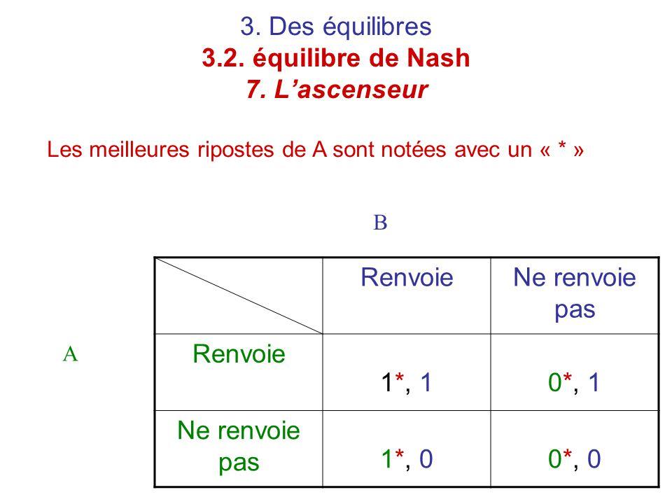 3. Des équilibres 3.2. équilibre de Nash 7. L'ascenseur Les meilleures ripostes de A sont notées avec un « * » RenvoieNe renvoie pas Renvoie 1*, 10*,