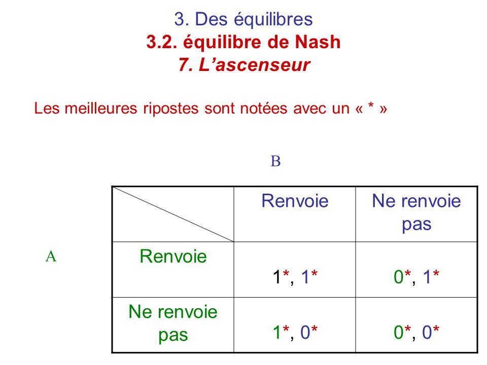 3. Des équilibres 3.2. équilibre de Nash 7. L'ascenseur Les meilleures ripostes sont notées avec un « * » RenvoieNe renvoie pas Renvoie 1*, 1*0*, 1* N