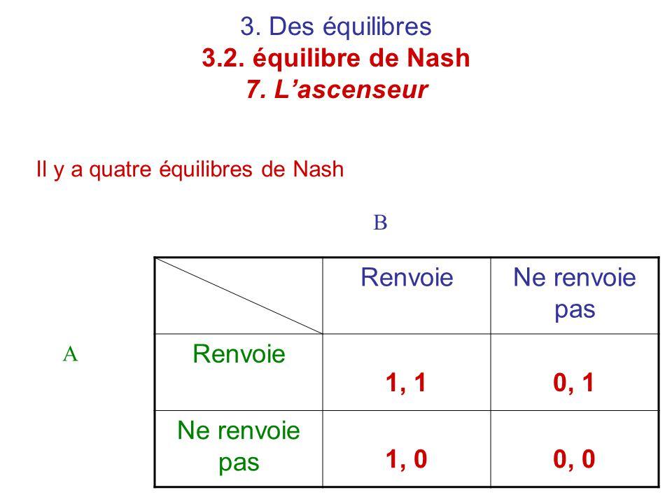3. Des équilibres 3.2. équilibre de Nash 7. L'ascenseur Il y a quatre équilibres de Nash RenvoieNe renvoie pas Renvoie 1, 10, 1 Ne renvoie pas 1, 00,